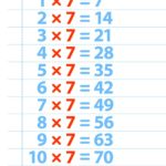 7 Multiplication Table Maths