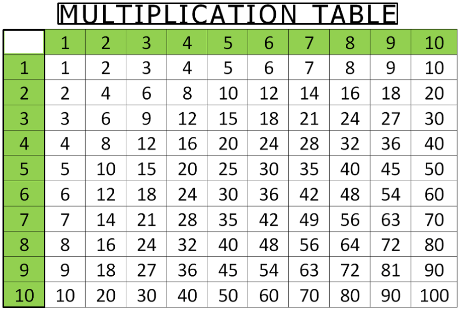 Multiplication Table 1-10 Printable