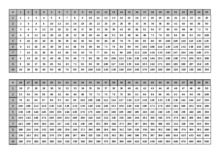 Multiplication Table 1-50 Charts