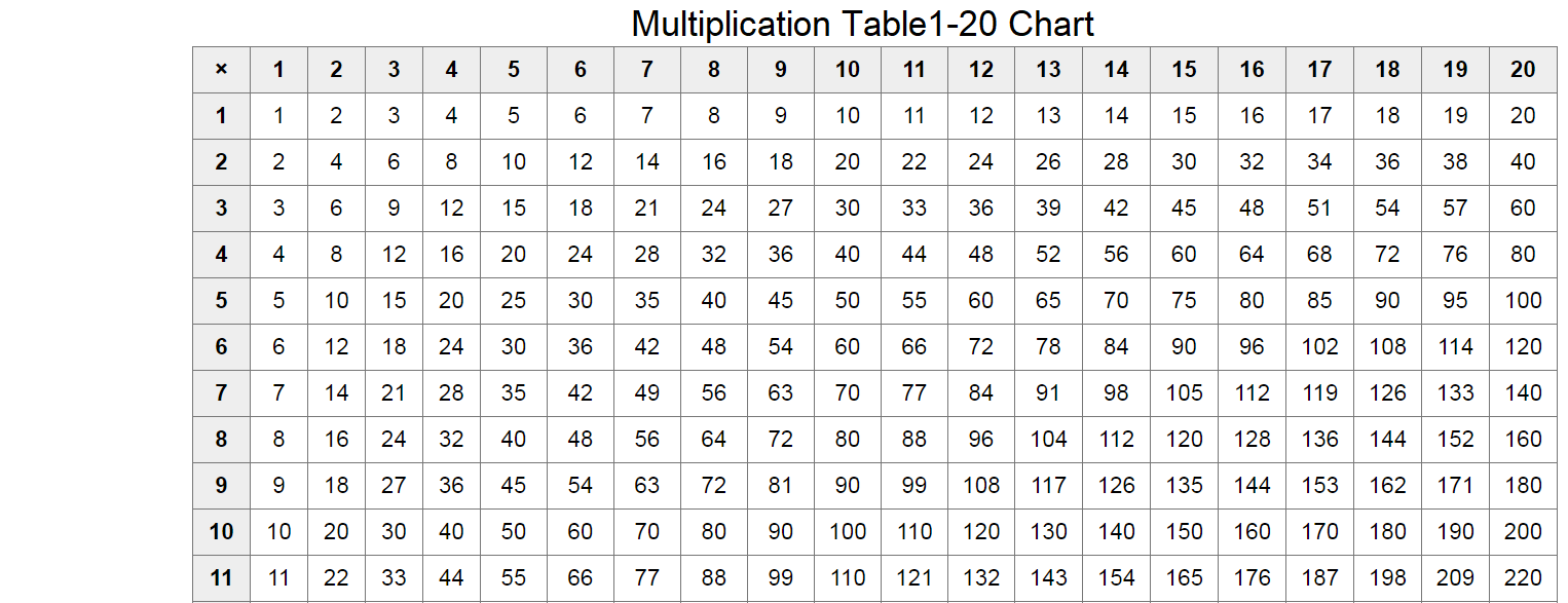 Multiplication Table 1-20 Charts