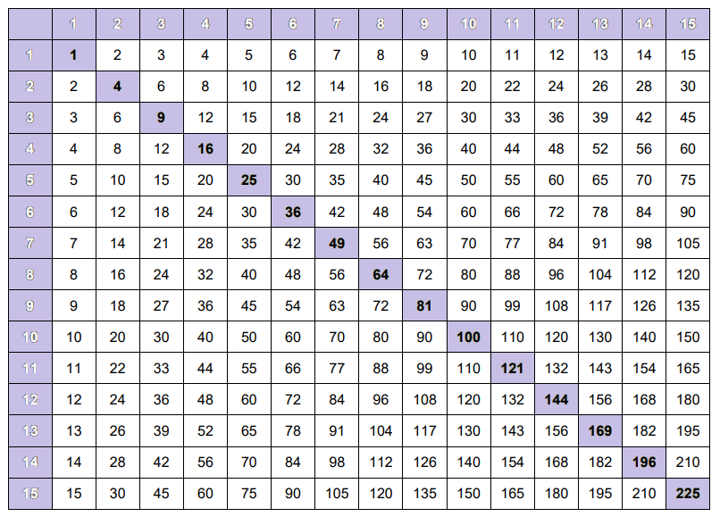 Multiplication Table 1-15 Chart
