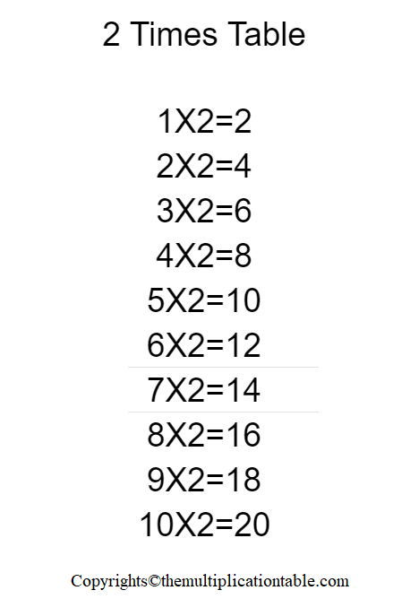 Multiplication Table of 2 Charts