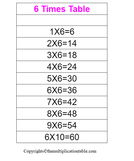 Multiplication Table of 6 Charts
