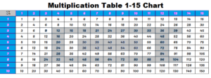 Times Table 1-15 Chart PDF