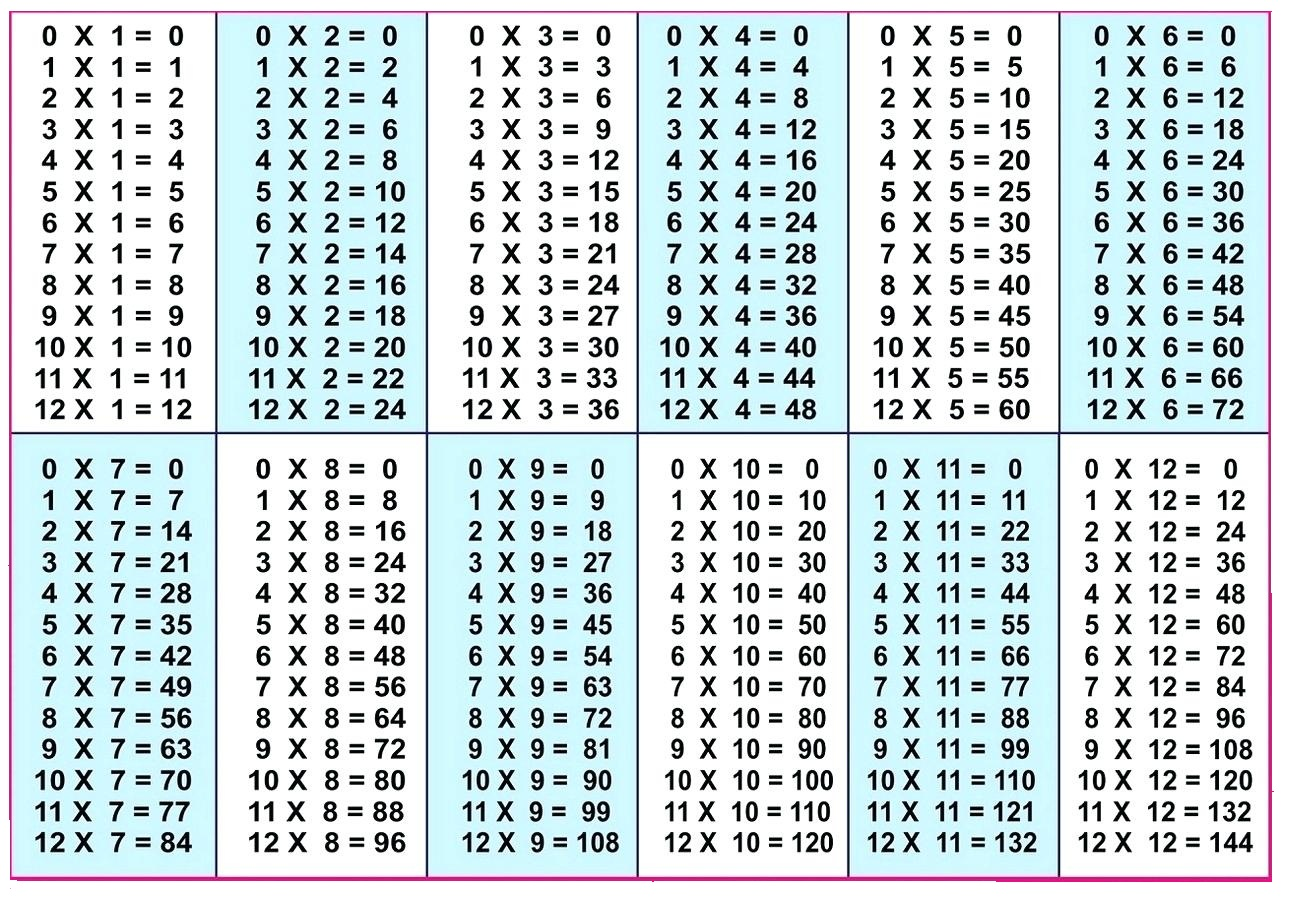 5+ Blank Multiplication Table 1-12 Printable Chart in PDF ...