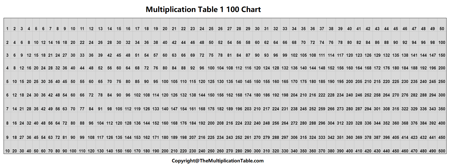 Multiplication Table 1 100 Chart