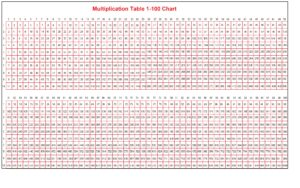 Multiplication Table 1-100 Chart
