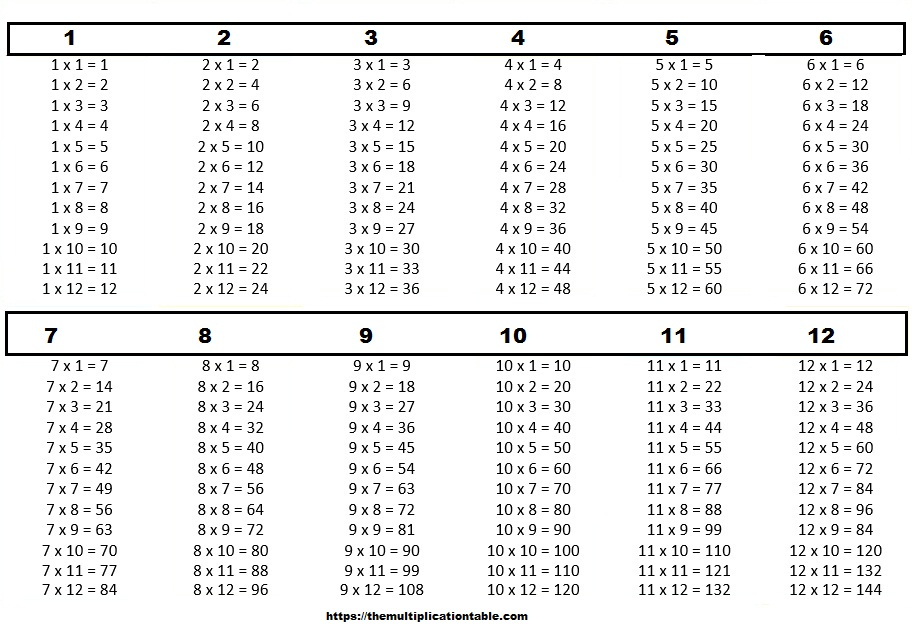 Multiplication Table 1-12 PDF