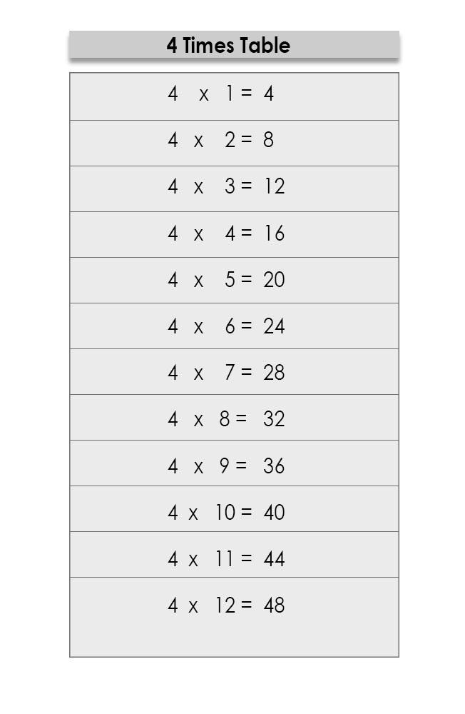 Multiplication Table 4 Chart PDF
