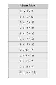 9 Multiplication Table Maths