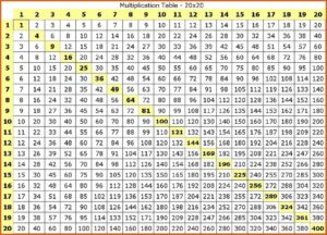 Multiplication Tables 1 to 20 PDF