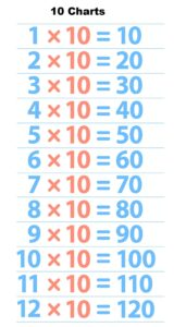 10 Time Table Maths