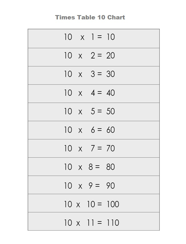Multiplication Table 10 Chart PDF