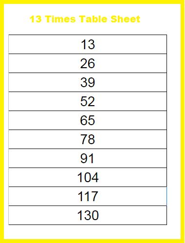 13 Multiplication Table Maths