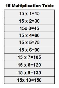 15 Multiplication Table Maths