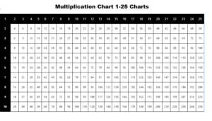 Multiplication Chart 1-25 Charts
