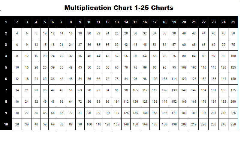 Multiplication Table 1-25 Charts