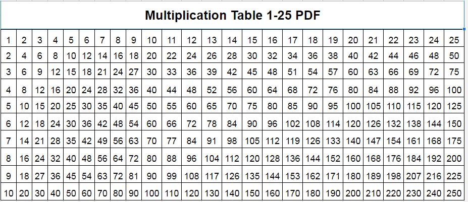 Multiplication Table 1-25 PDF