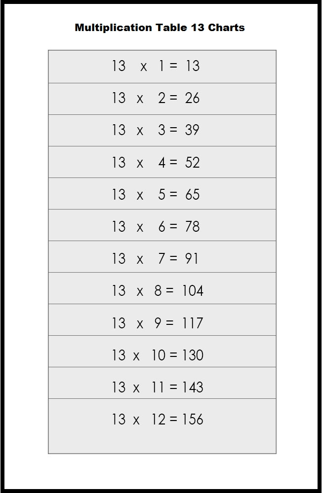 Multiplication Table 13 Charts