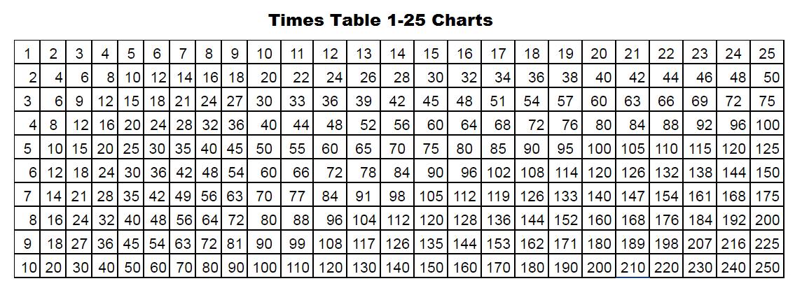 Printable Multiplication Chart 1-25