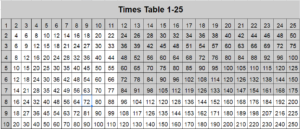 Times Table 1 to 25