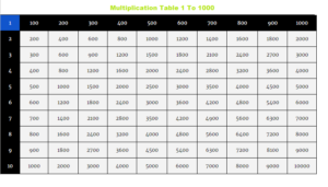 Multiplication Chart 1 To 1000 Printable