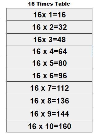 16 Multiplication Table Maths