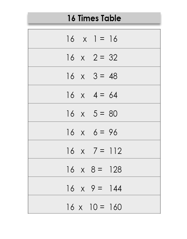 Multiplication Table of 16 Charts