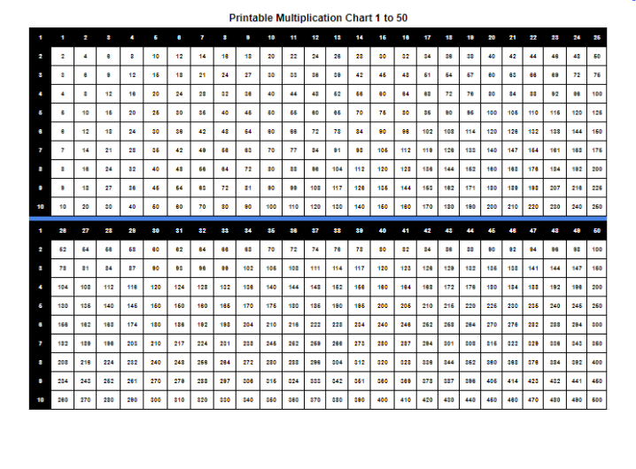 Multiplication Table 1 To 50