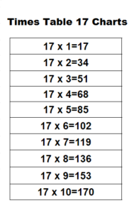 Multiplication Table 17 Charts