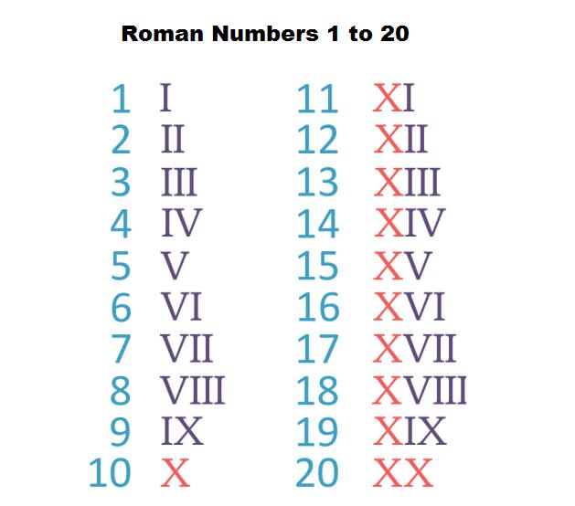 Roman Numbers 1 to 20 PDF