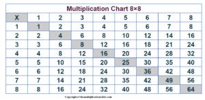 Multiplication Table 8×8