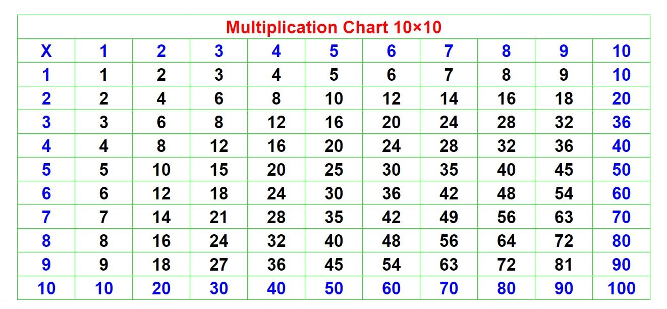 Times Table 10×10 Chart