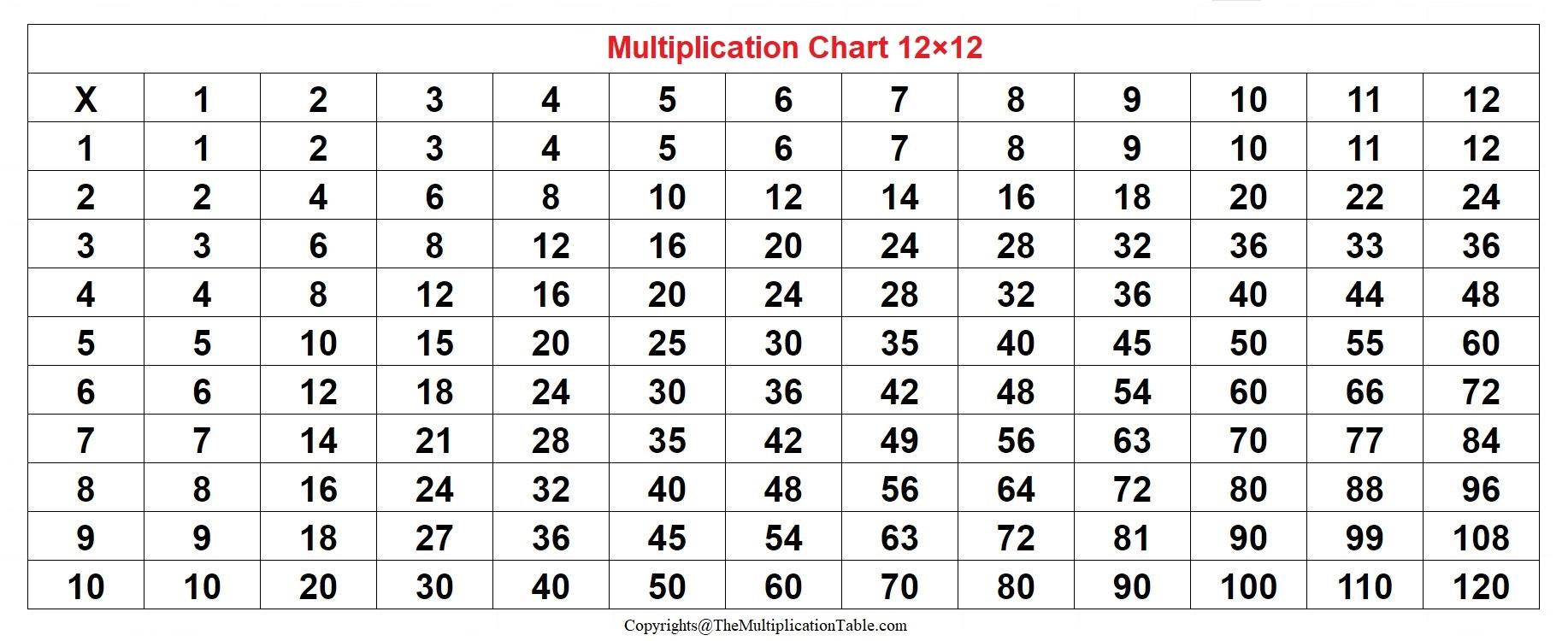 Multiplication Chart 12×12 Printable