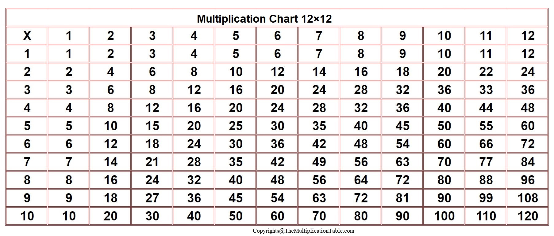 Times Table 12×12 Chart